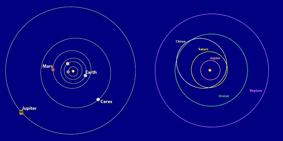 planetary orbits