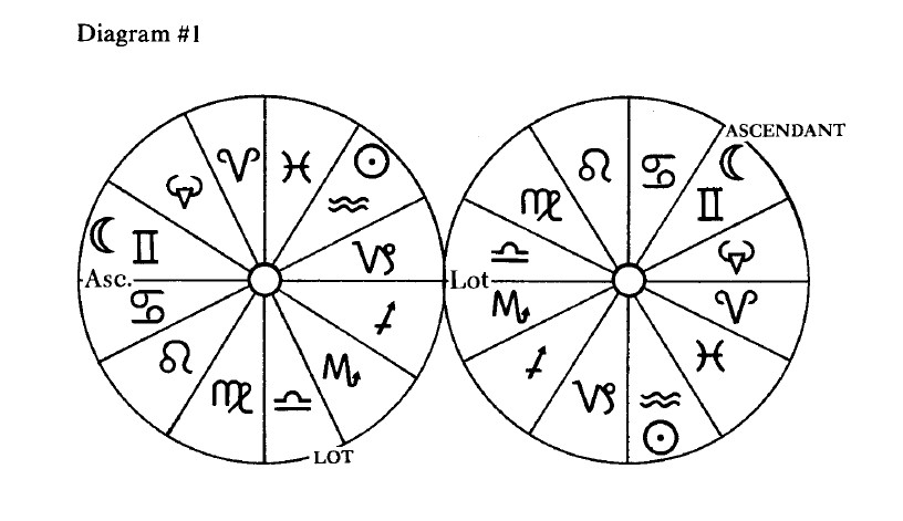 Theoretical and Practical Astrology: Ptolemy and his Colleagues