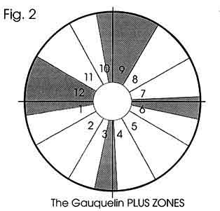 The GAUQUELIN Plus Zones