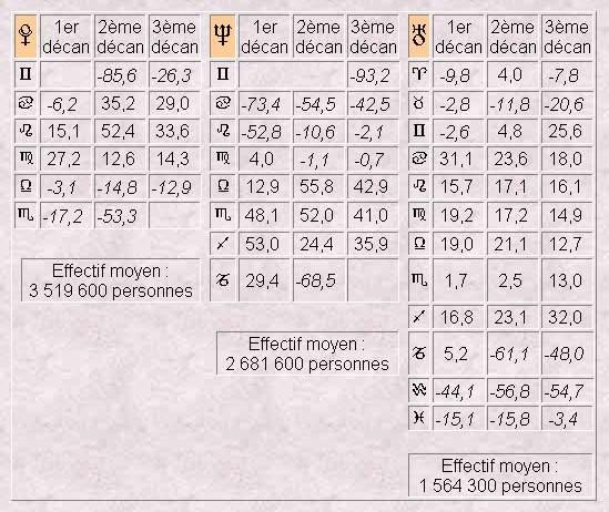 Préférence Astro-Statistique : La Population Française au Rythme du zodiaque  FW89