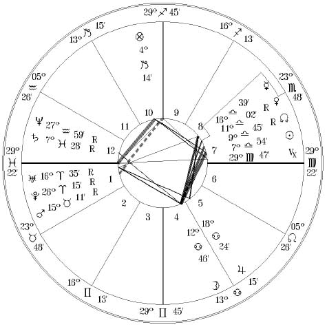 Chart of Annie Besant